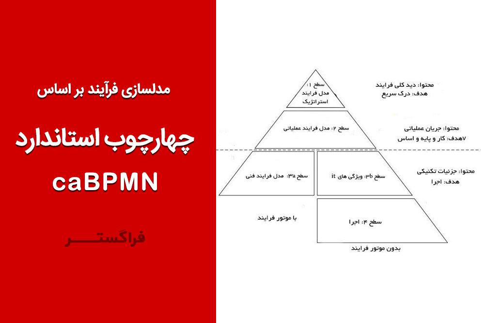 استفاده عملی از زبان BPMN بر اساس چهارچوب استاندارد کاموندا-BPMN