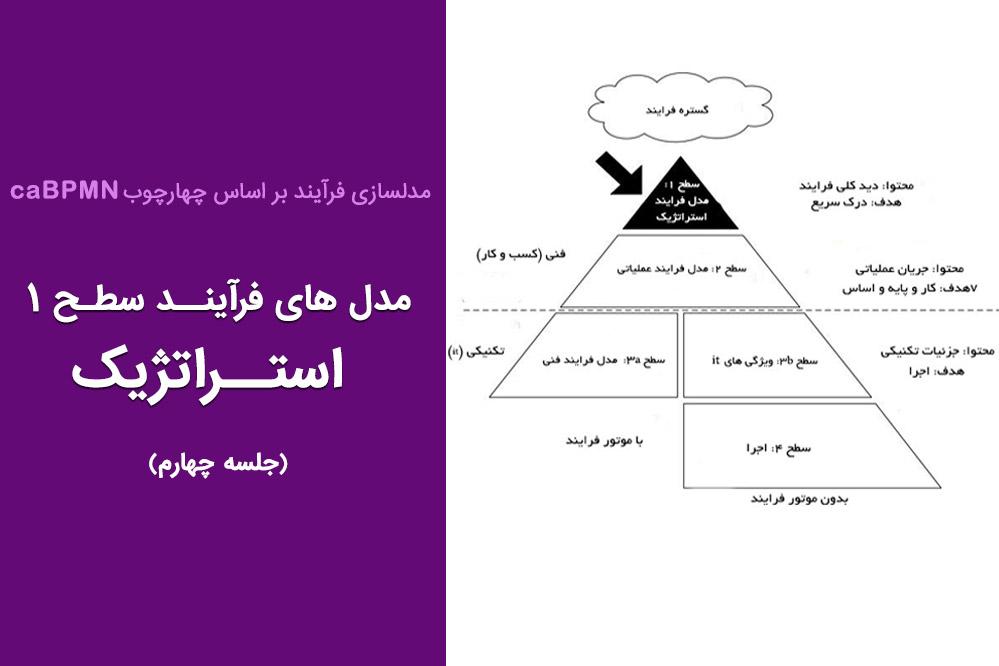 مدل های فرآیند استراتژیک (جلسه ۴)