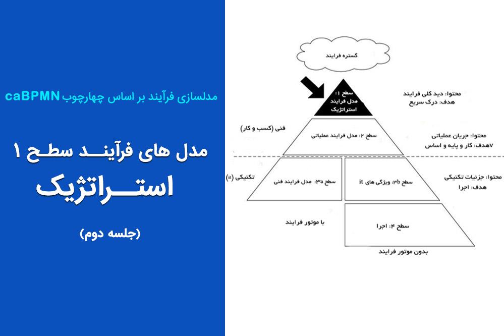 مدل های فرآیند استراتژیک