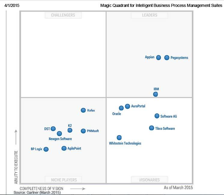 مربع جادویی گارتنر برای مجموعه مدیریت فرایند کسب و کار هوشمند در سال 2015