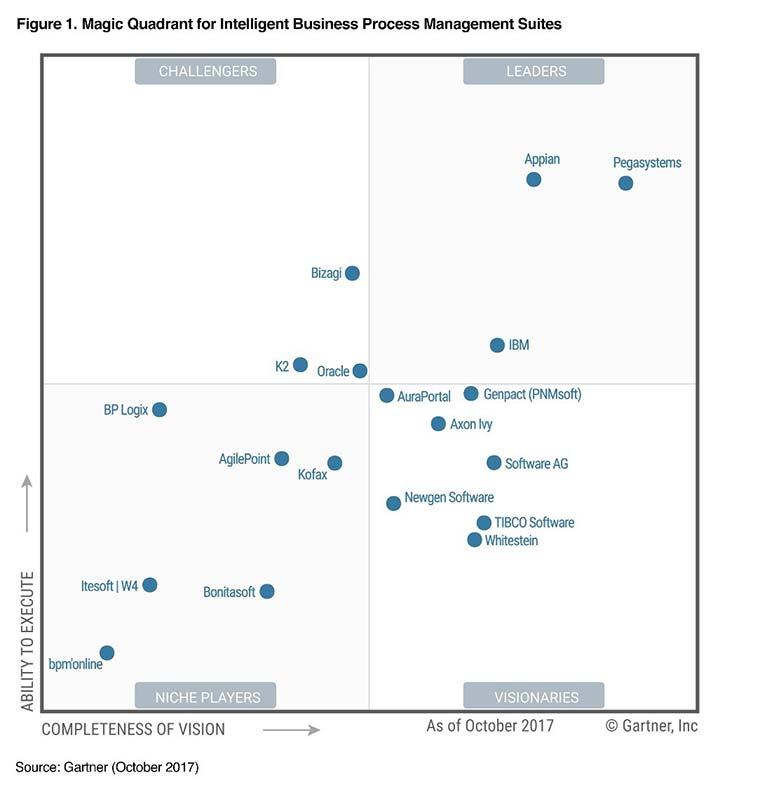 مربع جادویی گارتنر برای مجموعه مدیریت فرایند کسب و کار هوشمند در سال 2017