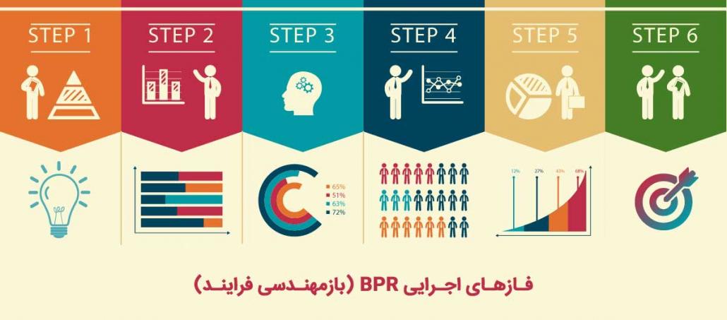 فازهای اجرایی BPR